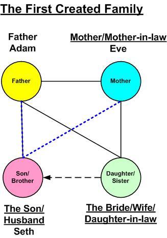Adam And Eve Family Tree Familyscopes