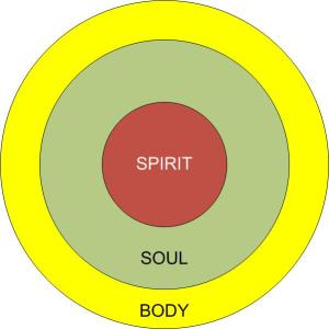 spirit_soul_body